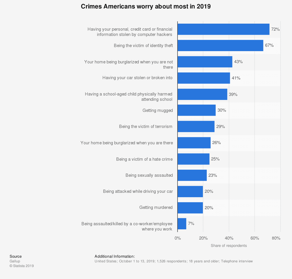 Crimes Americans Worry About Most 2019